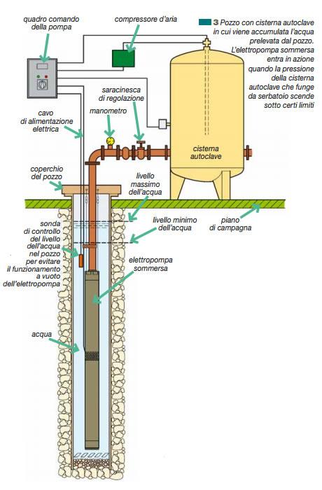 Schema Quadro Elettrico Per Pompa Sommersa : Come realizzare un pozzo tecnica e normative fornid